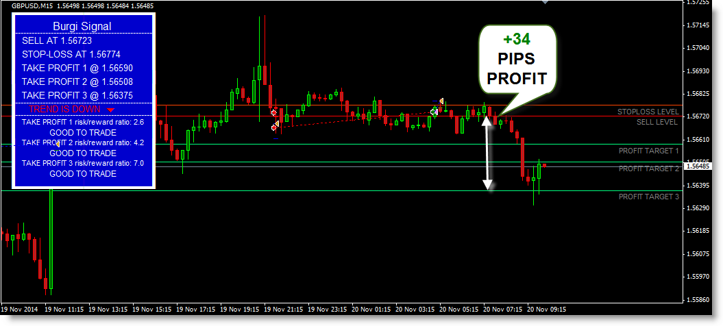 GBP/USD +34 PIPS